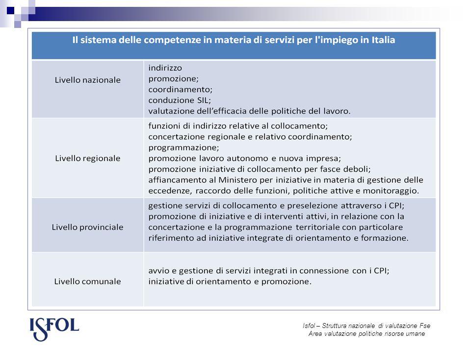 Isfol – Struttura nazionale di valutazione Fse Area valutazione politiche risorse umane