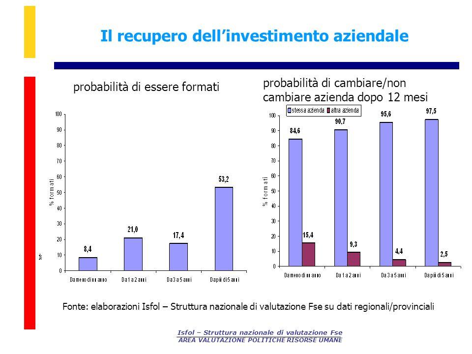 Isfol – Struttura nazionale di valutazione Fse AREA VALUTAZIONE POLITICHE RISORSE UMANE Il recupero dellinvestimento aziendale Fonte: elaborazioni Isf
