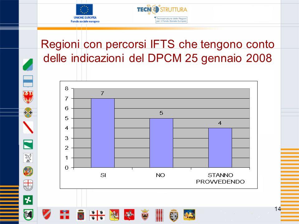 14 Regioni con percorsi IFTS che tengono conto delle indicazioni del DPCM 25 gennaio 2008