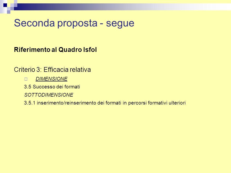Seconda proposta - segue Riferimento al Quadro Isfol Criterio 3: Efficacia relativa DIMENSIONE 3.5 Successo dei formati SOTTODIMENSIONE 3.5.1 inserimento/reinserimento dei formati in percorsi formativi ulteriori
