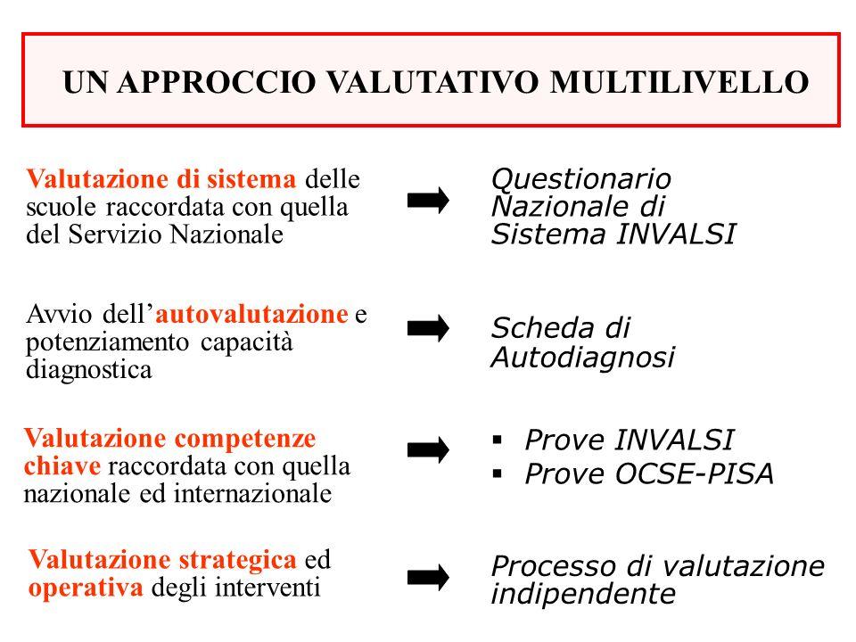 Valutazione di sistema delle scuole raccordata con quella del Servizio Nazionale Avvio dellautovalutazione e potenziamento capacità diagnostica Valuta