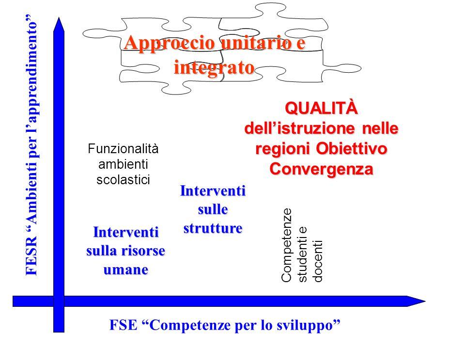 FESR Ambienti per lapprendimento FSE Competenze per lo sviluppo Approccio unitario e integrato Interventi sulla risorse umane Interventi sulle struttu