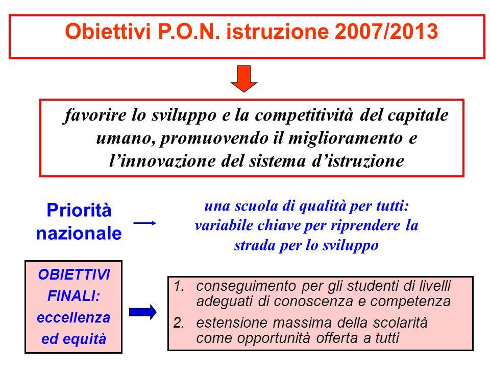 favorire lo sviluppo e la competitività del capitale umano, promuovendo il miglioramento e linnovazione del sistema distruzione Obiettivi P.O.N. istru
