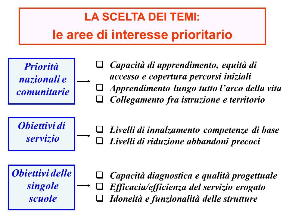 LA SCELTA DEI TEMI: le aree di interesse prioritario Capacità di apprendimento, equità di accesso e copertura percorsi iniziali Apprendimento lungo tu