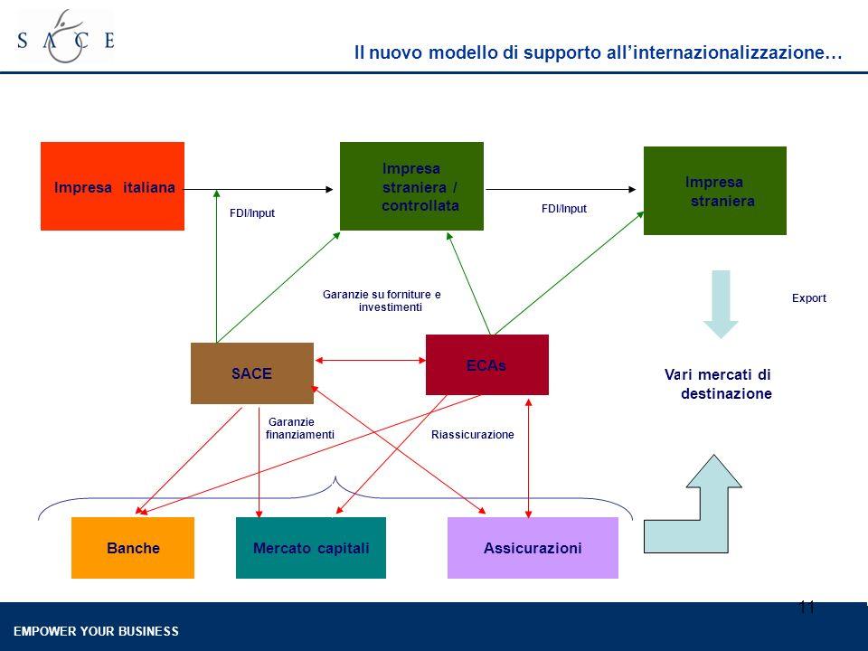 EMPOWER YOUR BUSINESS 11 Il nuovo modello di supporto allinternazionalizzazione… Impresa italiana Impresa straniera / controllata FDI/Input Impresa straniera FDI/Input Vari mercati di destinazione Export SACE Garanzie su forniture e investimenti BancheMercato capitaliAssicurazioni ECAs Garanzie finanziamenti Riassicurazione