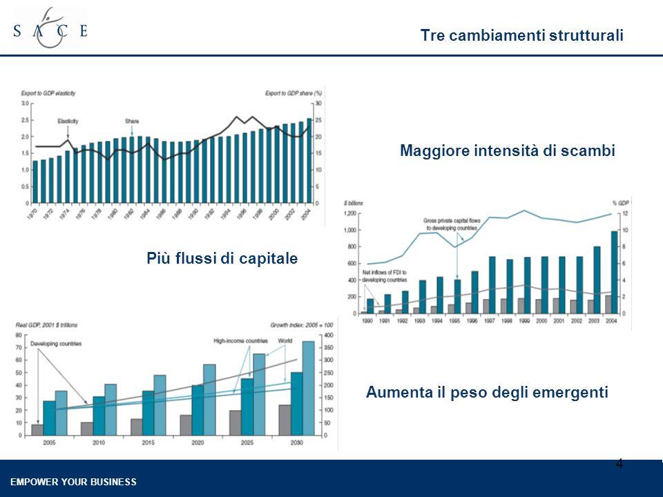 EMPOWER YOUR BUSINESS 4 Tre cambiamenti strutturali Maggiore intensità di scambi Aumenta il peso degli emergenti Più flussi di capitale