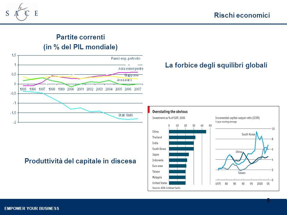 EMPOWER YOUR BUSINESS 5 Rischi economici Partite correnti (in % del PIL mondiale) La forbice degli squilibri globali Produttività del capitale in discesa