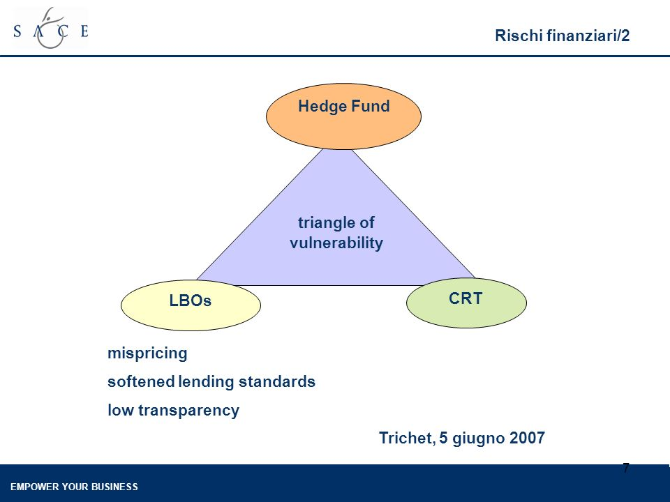 EMPOWER YOUR BUSINESS 7 Rischi finanziari/2 mispricing softened lending standards low transparency Trichet, 5 giugno 2007 triangle of vulnerability LBOs Hedge Fund CRT