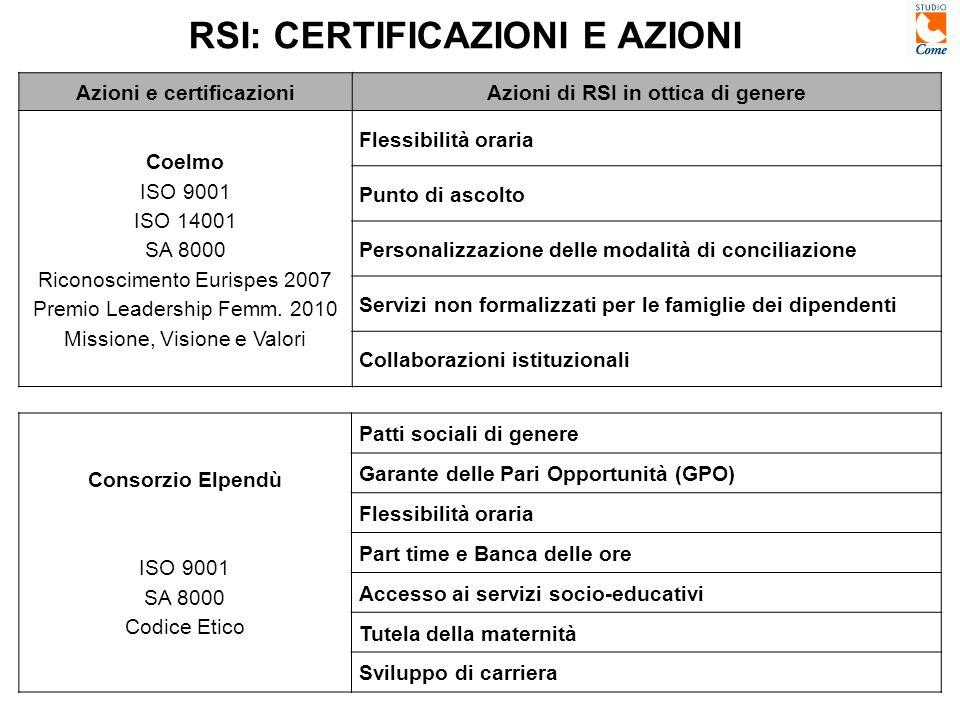 RSI: CERTIFICAZIONI E AZIONI Azioni e certificazioniAzioni di RSI in ottica di genere Coelmo ISO 9001 ISO 14001 SA 8000 Riconoscimento Eurispes 2007 Premio Leadership Femm.
