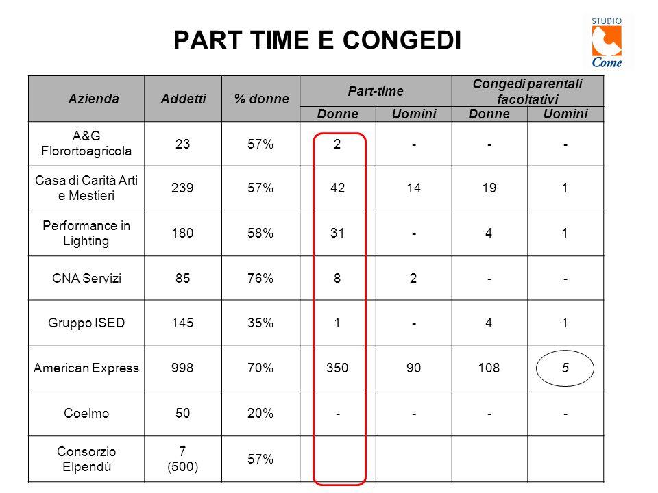 PART TIME E CONGEDI AziendaAddetti% donne Part-time Congedi parentali facoltativi DonneUominiDonneUomini A&G Florortoagricola 2357%2--- Casa di Carità Arti e Mestieri 23957%4214191 Performance in Lighting 18058%31-41 CNA Servizi8576%82-- Gruppo ISED14535%1-41 American Express99870%350901085 Coelmo5020%---- Consorzio Elpendù 7 (500) 57%