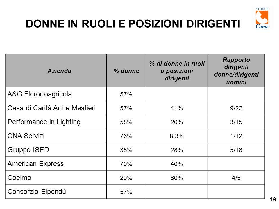 19 DONNE IN RUOLI E POSIZIONI DIRIGENTI Azienda% donne % di donne in ruoli o posizioni dirigenti Rapporto dirigenti donne/dirigenti uomini A&G Florortoagricola 57% Casa di Carità Arti e Mestieri 57%41%9/22 Performance in Lighting 58%20%3/15 CNA Servizi 76%8.3%1/12 Gruppo ISED 35%28%5/18 American Express 70%40% Coelmo 20%80%4/5 Consorzio Elpendù 57%