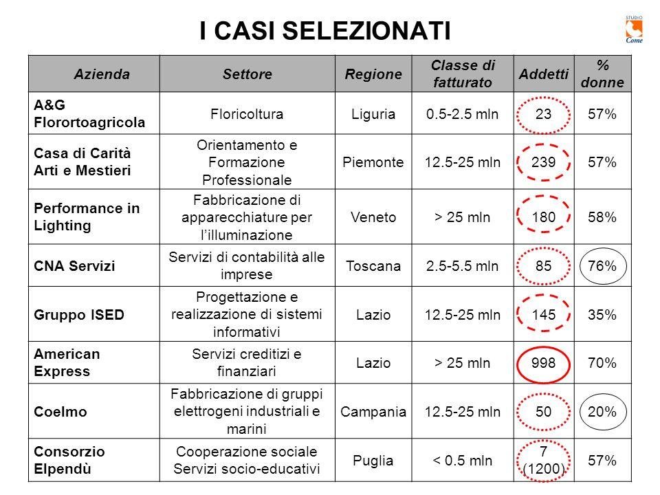 I CASI SELEZIONATI AziendaSettoreRegione Classe di fatturato Addetti % donne A&G Florortoagricola FloricolturaLiguria0.5-2.5 mln2357% Casa di Carità Arti e Mestieri Orientamento e Formazione Professionale Piemonte12.5-25 mln23957% Performance in Lighting Fabbricazione di apparecchiature per lilluminazione Veneto> 25 mln18058% CNA Servizi Servizi di contabilità alle imprese Toscana2.5-5.5 mln8576% Gruppo ISED Progettazione e realizzazione di sistemi informativi Lazio12.5-25 mln14535% American Express Servizi creditizi e finanziari Lazio> 25 mln99870% Coelmo Fabbricazione di gruppi elettrogeni industriali e marini Campania12.5-25 mln5020% Consorzio Elpendù Cooperazione sociale Servizi socio-educativi Puglia< 0.5 mln 7 (1200) 57%