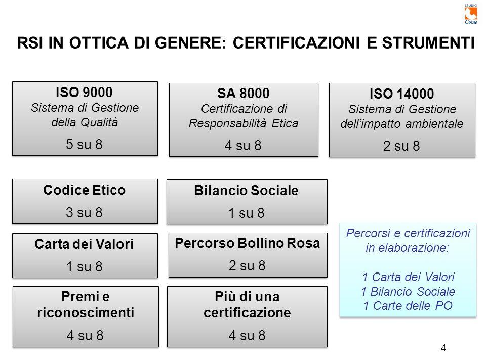 4 RSI IN OTTICA DI GENERE: CERTIFICAZIONI E STRUMENTI ISO 9000 Sistema di Gestione della Qualità 5 su 8 ISO 9000 Sistema di Gestione della Qualità 5 su 8 SA 8000 Certificazione di Responsabilità Etica 4 su 8 SA 8000 Certificazione di Responsabilità Etica 4 su 8 ISO 14000 Sistema di Gestione dellimpatto ambientale 2 su 8 ISO 14000 Sistema di Gestione dellimpatto ambientale 2 su 8 Codice Etico 3 su 8 Codice Etico 3 su 8 Carta dei Valori 1 su 8 Carta dei Valori 1 su 8 Bilancio Sociale 1 su 8 Bilancio Sociale 1 su 8 Percorso Bollino Rosa 2 su 8 Percorso Bollino Rosa 2 su 8 Più di una certificazione 4 su 8 Più di una certificazione 4 su 8 Percorsi e certificazioni in elaborazione: 1 Carta dei Valori 1 Bilancio Sociale 1 Carte delle PO Percorsi e certificazioni in elaborazione: 1 Carta dei Valori 1 Bilancio Sociale 1 Carte delle PO Premi e riconoscimenti 4 su 8 Premi e riconoscimenti 4 su 8
