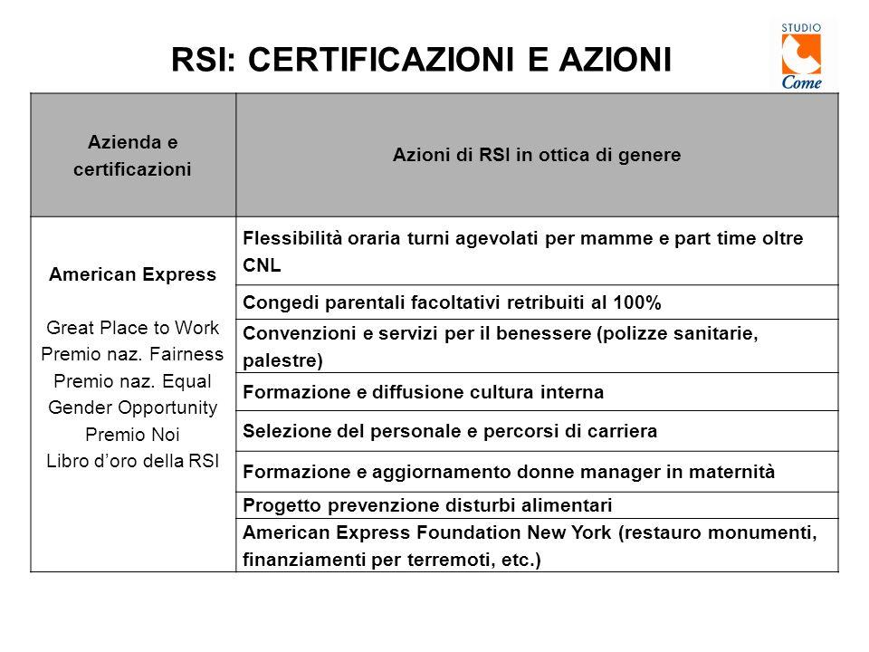 RSI: CERTIFICAZIONI E AZIONI Azienda e certificazioni Azioni di RSI in ottica di genere American Express Great Place to Work Premio naz.