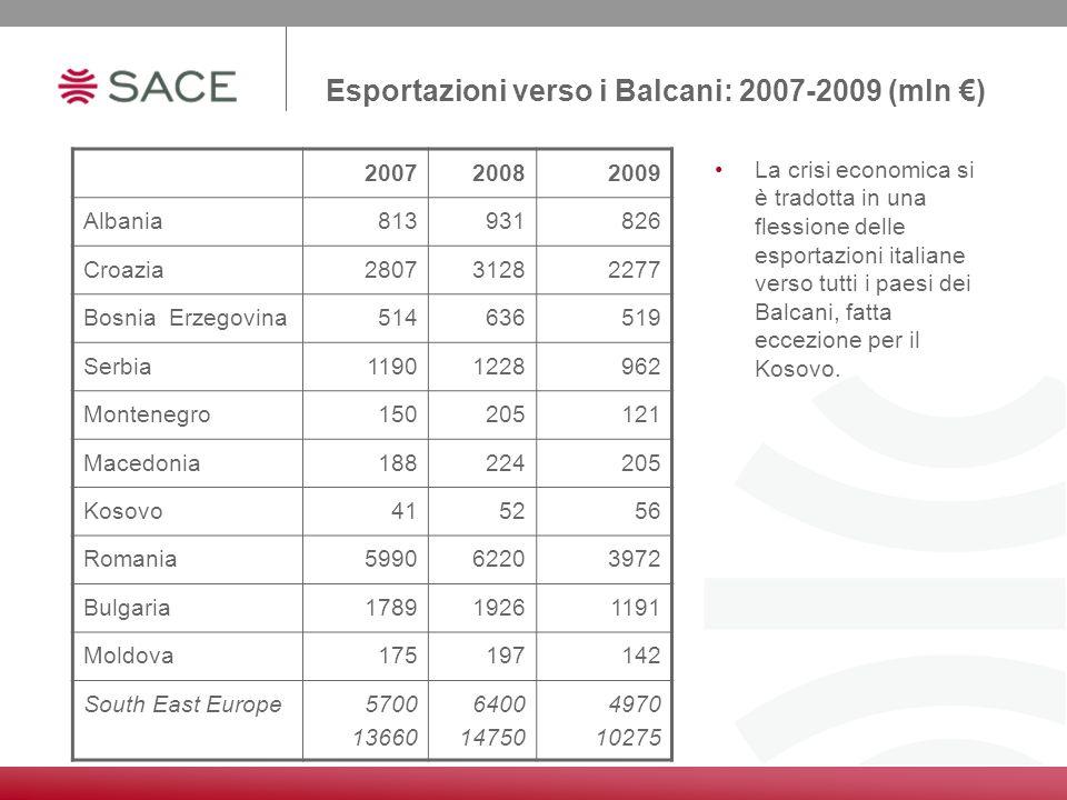 Esportazioni verso i Balcani: 2007-2009 (mln ) La crisi economica si è tradotta in una flessione delle esportazioni italiane verso tutti i paesi dei B