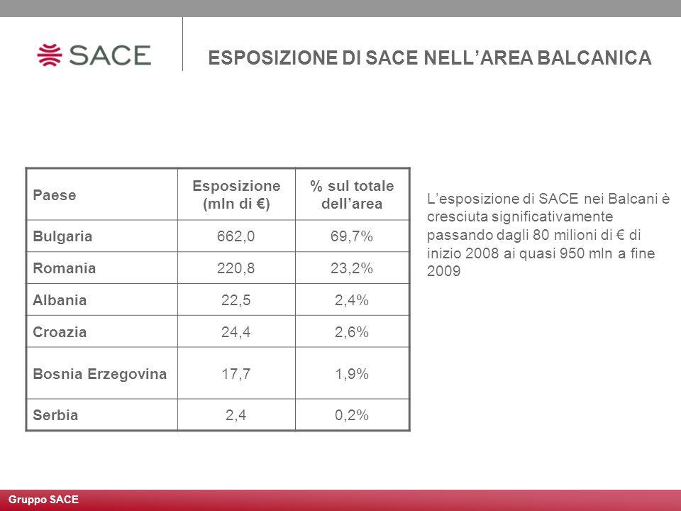 ESPOSIZIONE DI SACE NELLAREA BALCANICA Lesposizione di SACE nei Balcani è cresciuta significativamente passando dagli 80 milioni di di inizio 2008 ai