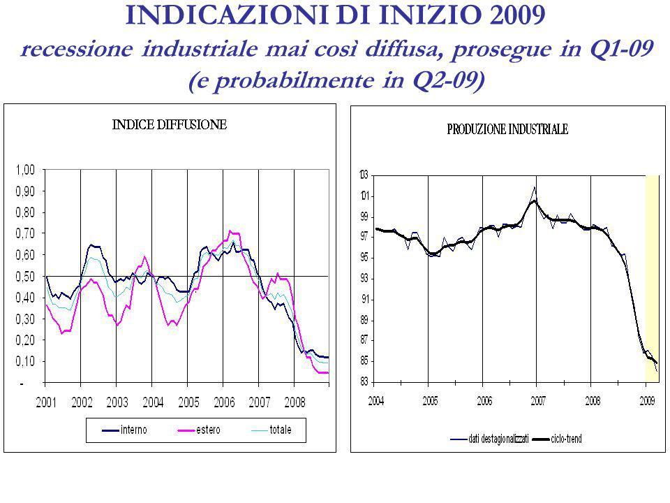 INDICAZIONI DI INIZIO 2009 recessione industriale mai così diffusa, prosegue in Q1-09 (e probabilmente in Q2-09)