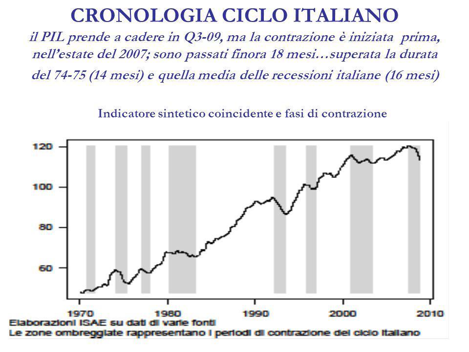 CRONOLOGIA CICLO ITALIANO il PIL prende a cadere in Q3-09, ma la contrazione è iniziata prima, nellestate del 2007; sono passati finora 18 mesi…superata la durata del 74-75 (14 mesi) e quella media delle recessioni italiane (16 mesi) Indicatore sintetico coincidente e fasi di contrazione