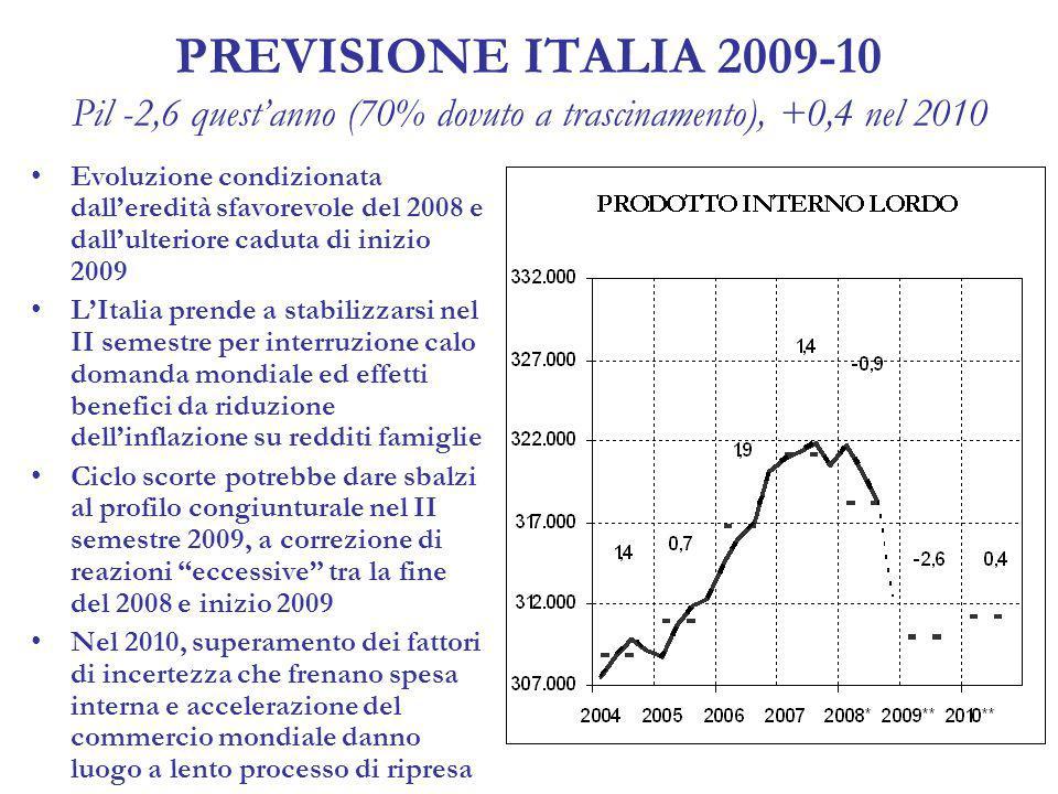 PREVISIONE ITALIA 2009-10 Pil -2,6 questanno (70% dovuto a trascinamento), +0,4 nel 2010 Evoluzione condizionata dalleredità sfavorevole del 2008 e dallulteriore caduta di inizio 2009 LItalia prende a stabilizzarsi nel II semestre per interruzione calo domanda mondiale ed effetti benefici da riduzione dellinflazione su redditi famiglie Ciclo scorte potrebbe dare sbalzi al profilo congiunturale nel II semestre 2009, a correzione di reazioni eccessive tra la fine del 2008 e inizio 2009 Nel 2010, superamento dei fattori di incertezza che frenano spesa interna e accelerazione del commercio mondiale danno luogo a lento processo di ripresa