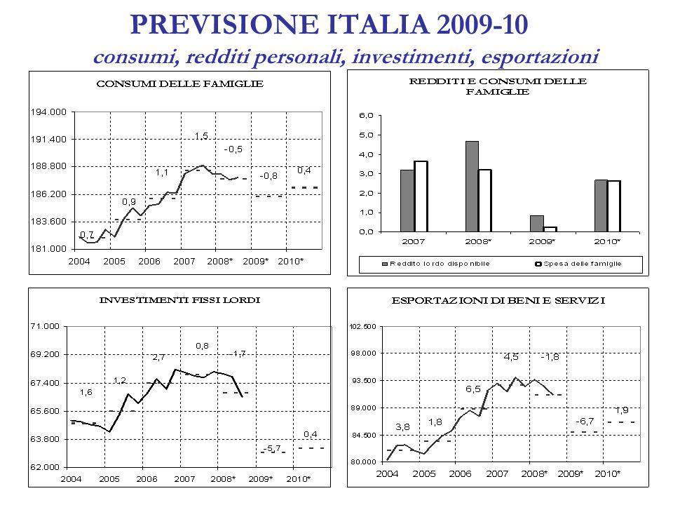 PREVISIONE ITALIA 2009-10 consumi, redditi personali, investimenti, esportazioni