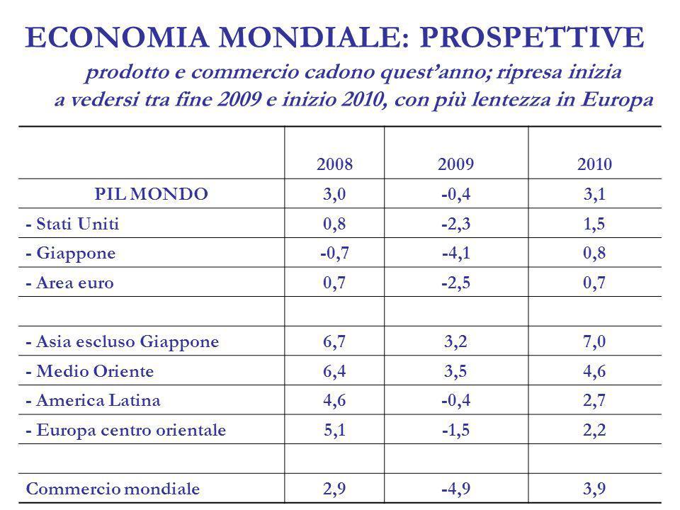 200820092010 PIL MONDO3,0-0,43,1 - Stati Uniti0,8-2,31,5 - Giappone-0,7-4,10,8 - Area euro0,7-2,50,7 - Asia escluso Giappone6,73,27,0 - Medio Oriente6,43,54,6 - America Latina4,6-0,42,7 - Europa centro orientale5,1-1,52,2 Commercio mondiale2,9-4,93,9 ECONOMIA MONDIALE: PROSPETTIVE prodotto e commercio cadono questanno; ripresa inizia a vedersi tra fine 2009 e inizio 2010, con più lentezza in Europa