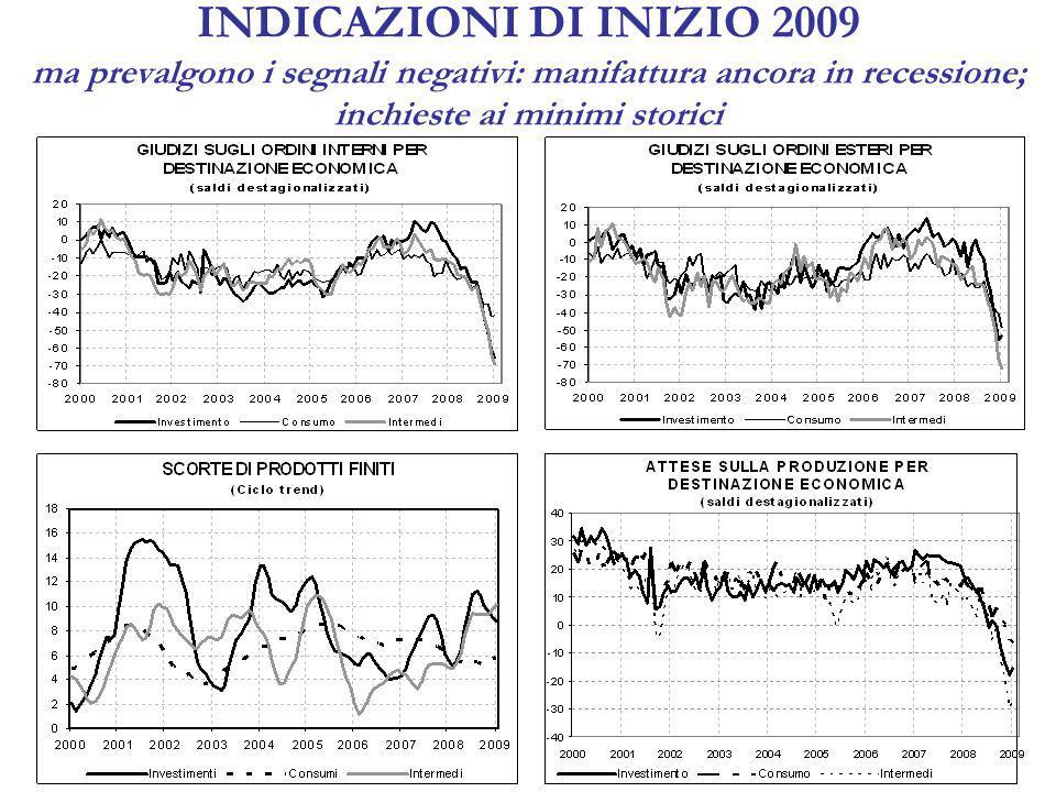 INDICAZIONI DI INIZIO 2009 ma prevalgono i segnali negativi: manifattura ancora in recessione; inchieste ai minimi storici