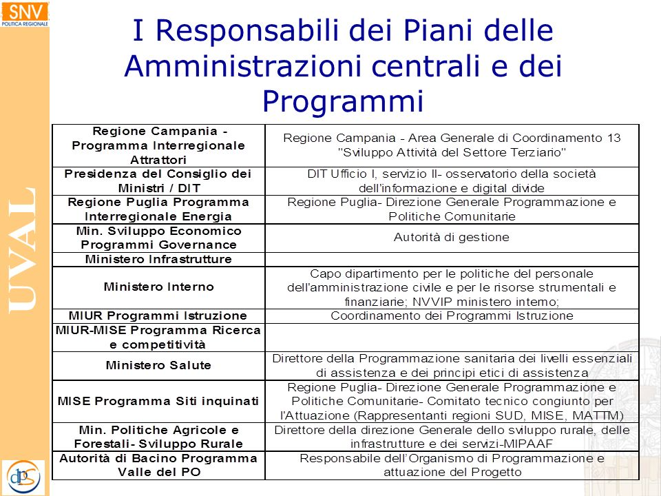 I Responsabili dei Piani delle Amministrazioni centrali e dei Programmi