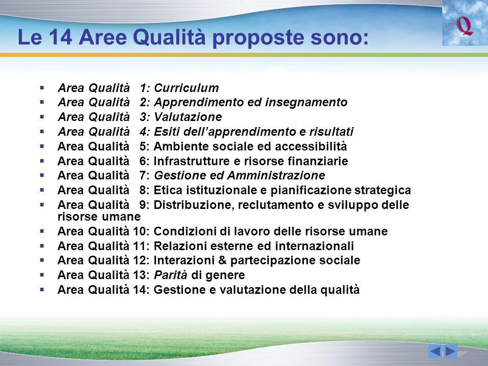 Le 14 Aree Qualità proposte sono: Area Qualità 1: Curriculum Area Qualità 2: Apprendimento ed insegnamento Area Qualità 3: Valutazione Area Qualità 4: