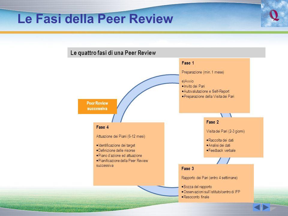 Le Fasi della Peer Review Le quattro fasi di una Peer Review Peer Review successiva Fase 1 Preparazione (min. 1 mese) e)Avvio Invito dei Pari Autovalu