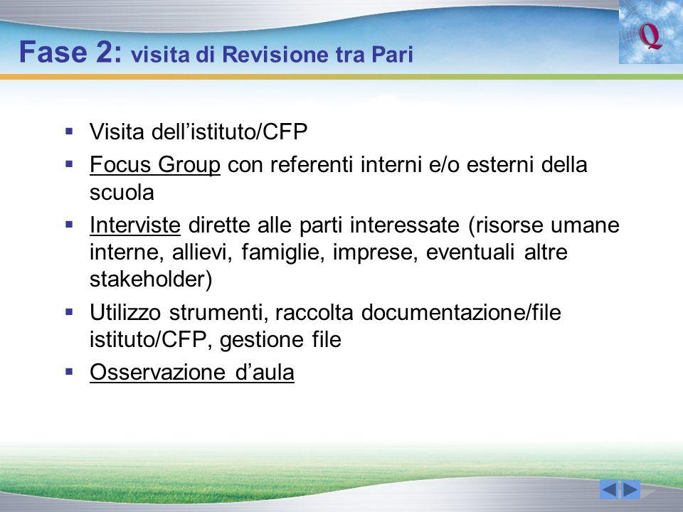 Fase 2: visita di Revisione tra Pari Visita dellistituto/CFP Focus Group con referenti interni e/o esterni della scuola Interviste dirette alle parti