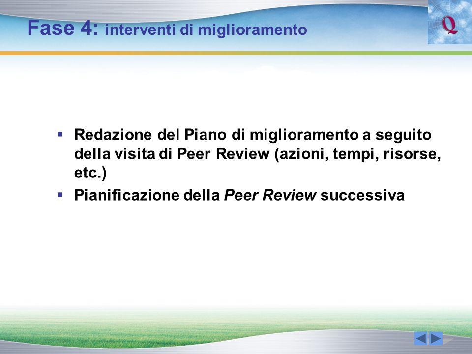 Fase 4: interventi di miglioramento Redazione del Piano di miglioramento a seguito della visita di Peer Review (azioni, tempi, risorse, etc.) Pianific