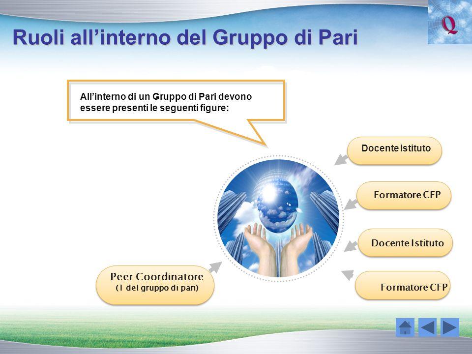 Ruoli allinterno del Gruppo di Pari Allinterno di un Gruppo di Pari devono essere presenti le seguenti figure: Peer Coordinatore (1 del gruppo di pari