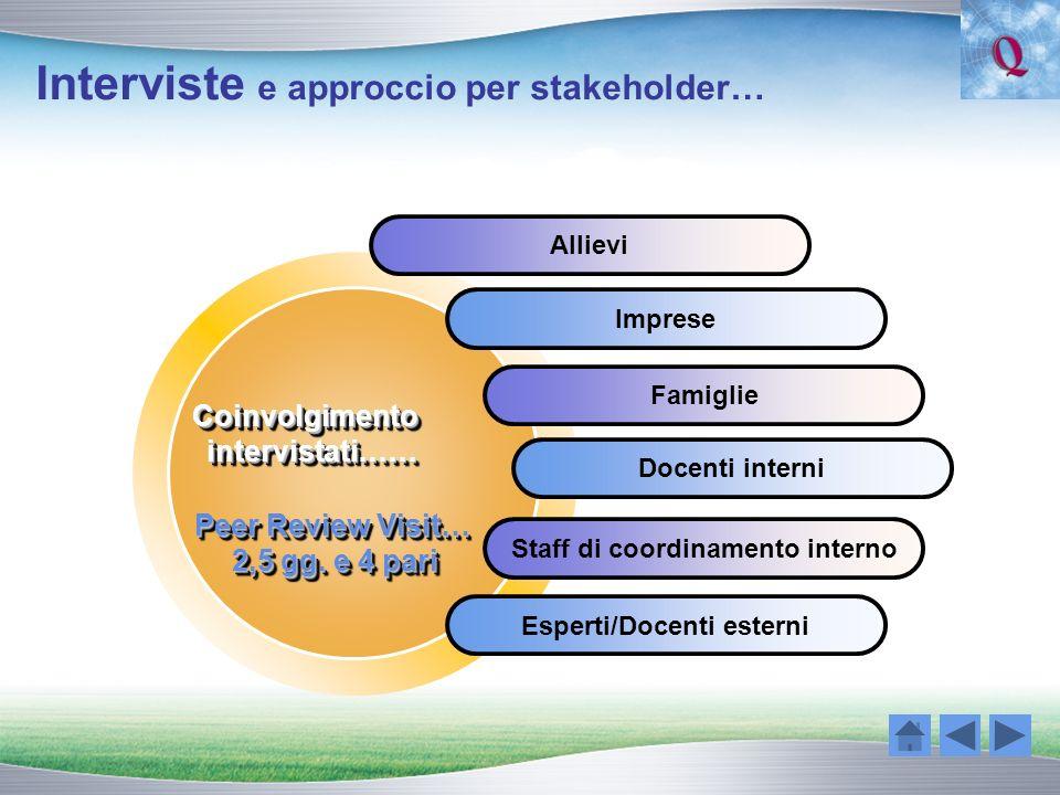Interviste e approccio per stakeholder… Imprese Famiglie Docenti interni Staff di coordinamento interno Esperti/Docenti esterni Coinvolgimentointervis