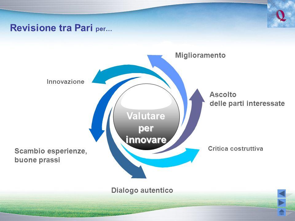 Revisione tra Pari per… Critica costruttiva Ascolto delle parti interessate Innovazione Scambio esperienze, buone prassi Dialogo autentico Miglioramen