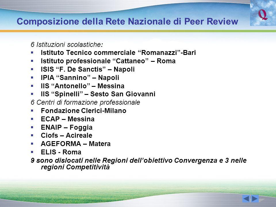 Composizione della Rete Nazionale di Peer Review 6 Istituzioni scolastiche: Istituto Tecnico commerciale Romanazzi-Bari Istituto professionale Cattane