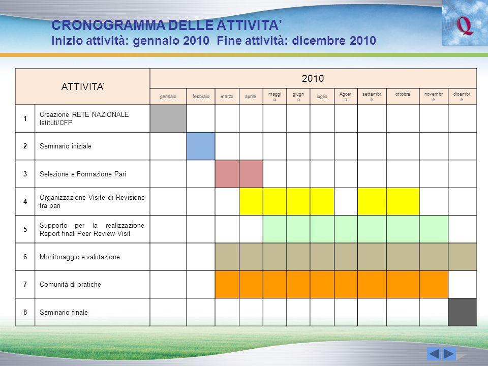 CRONOGRAMMA DELLE ATTIVITA Inizio attività: gennaio 2010 Fine attività: dicembre 2010 ATTIVITA 2010 gennaiofebbraiomarzoaprile maggi o giugn o luglio