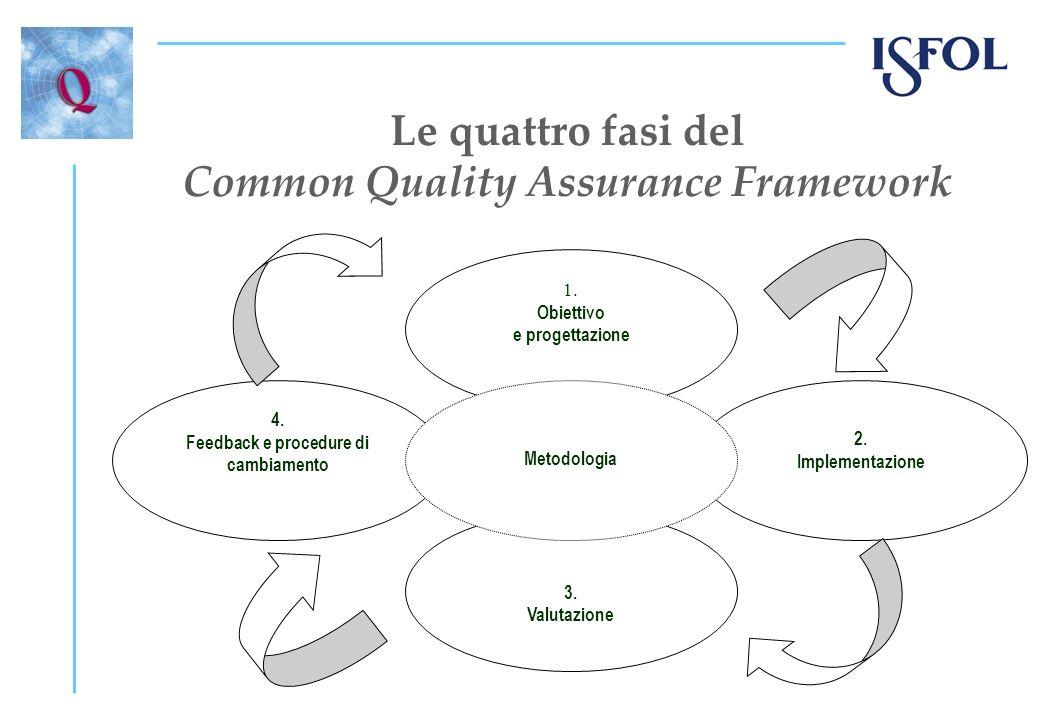 Le quattro fasi del Common Quality Assurance Framework 1. Obiettivo e progettazione 2. Implementazione 3. Valutazione 4. Feedback e procedure di cambi