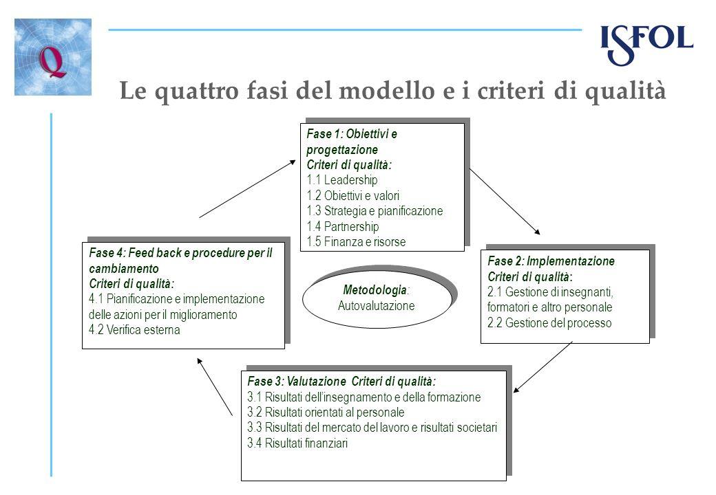 Le quattro fasi del modello e i criteri di qualità Fase 1: Obiettivi e progettazione Criteri di qualità: 1.1 Leadership 1.2 Obiettivi e valori 1.3 Strategia e pianificazione 1.4 Partnership 1.5 Finanza e risorse Fase 1: Obiettivi e progettazione Criteri di qualità: 1.1 Leadership 1.2 Obiettivi e valori 1.3 Strategia e pianificazione 1.4 Partnership 1.5 Finanza e risorse Fase 2: Implementazione Criteri di qualità : 2.1 Gestione di insegnanti, formatori e altro personale 2.2 Gestione del processo Fase 2: Implementazione Criteri di qualità : 2.1 Gestione di insegnanti, formatori e altro personale 2.2 Gestione del processo Fase 3: Valutazione Criteri di qualità: 3.1 Risultati dellinsegnamento e della formazione 3.2 Risultati orientati al personale 3.3 Risultati del mercato del lavoro e risultati societari 3.4 Risultati finanziari Fase 3: Valutazione Criteri di qualità: 3.1 Risultati dellinsegnamento e della formazione 3.2 Risultati orientati al personale 3.3 Risultati del mercato del lavoro e risultati societari 3.4 Risultati finanziari Fase 4: Feed back e procedure per il cambiamento Criteri di qualità: 4.1 Pianificazione e implementazione delle azioni per il miglioramento 4.2 Verifica esterna Fase 4: Feed back e procedure per il cambiamento Criteri di qualità: 4.1 Pianificazione e implementazione delle azioni per il miglioramento 4.2 Verifica esterna Metodologia : Autovalutazione Metodologia : Autovalutazione