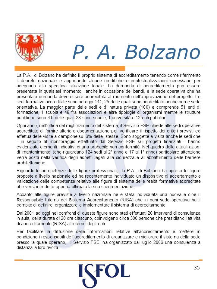 35 P. A. Bolzano La P.A..