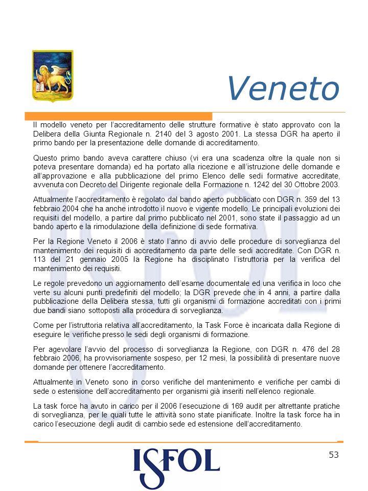 53 Veneto Il modello veneto per laccreditamento delle strutture formative è stato approvato con la Delibera della Giunta Regionale n.