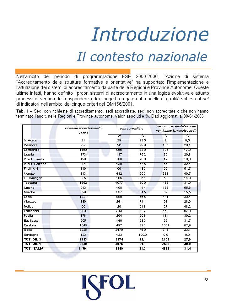 6 Introduzione Nellambito del periodo di programmazione FSE 2000-2006, lAzione di sistema Accreditamento delle strutture formative e orientative ha supportato limplementazione e lattuazione dei sistemi di accreditamento da parte delle Regioni e Province Autonome.