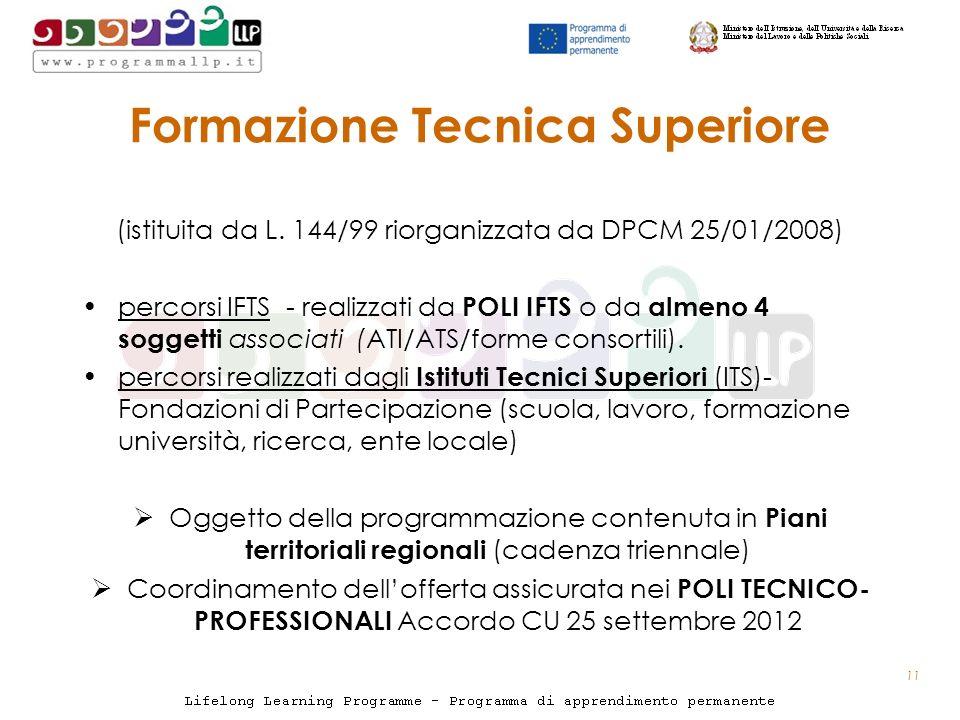 Formazione Tecnica Superiore (istituita da L.
