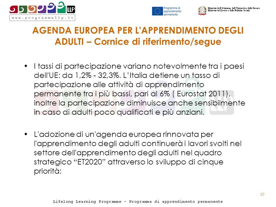 AGENDA EUROPEA PER L APPRENDIMENTO DEGLI ADULTI – Cornice di riferimento/segue I tassi di partecipazione variano notevolmente tra i paesi dell UE: da 1,2% - 32,3%.