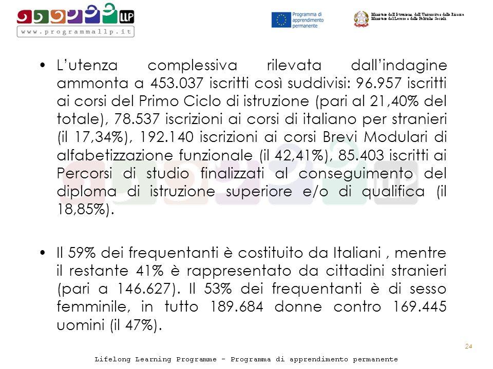 Lutenza complessiva rilevata dallindagine ammonta a 453.037 iscritti così suddivisi: 96.957 iscritti ai corsi del Primo Ciclo di istruzione (pari al 21,40% del totale), 78.537 iscrizioni ai corsi di italiano per stranieri (il 17,34%), 192.140 iscrizioni ai corsi Brevi Modulari di alfabetizzazione funzionale (il 42,41%), 85.403 iscritti ai Percorsi di studio finalizzati al conseguimento del diploma di istruzione superiore e/o di qualifica (il 18,85%).