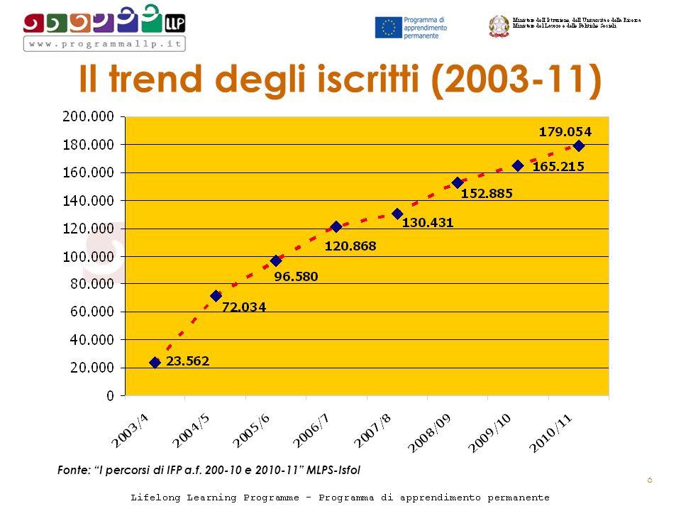 Il trend degli iscritti (2003-11) Fonte: I percorsi di IFP a.f. 200-10 e 2010-11 MLPS-Isfol 6