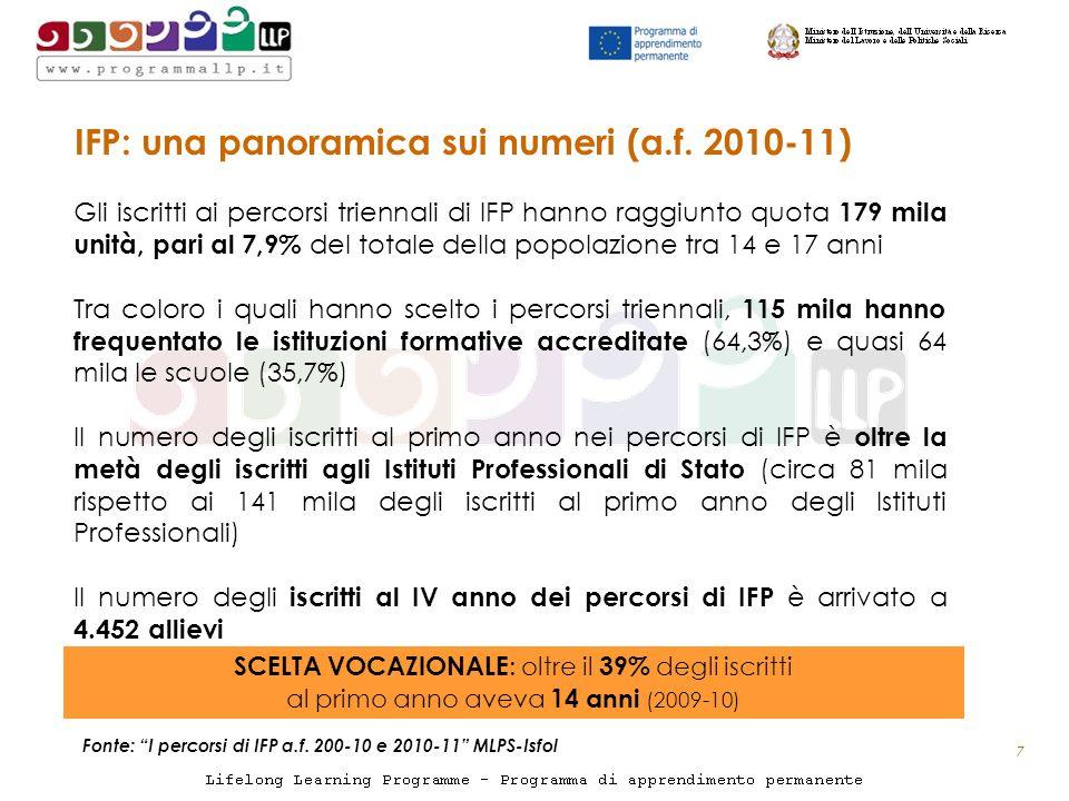 IFP: una panoramica sui numeri (a.f.