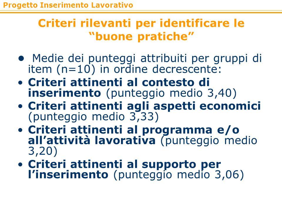 Progetto Inserimento Lavorativo Criteri rilevanti per identificare le buone pratiche Medie dei punteggi attribuiti per gruppi di item (n=10) in ordine