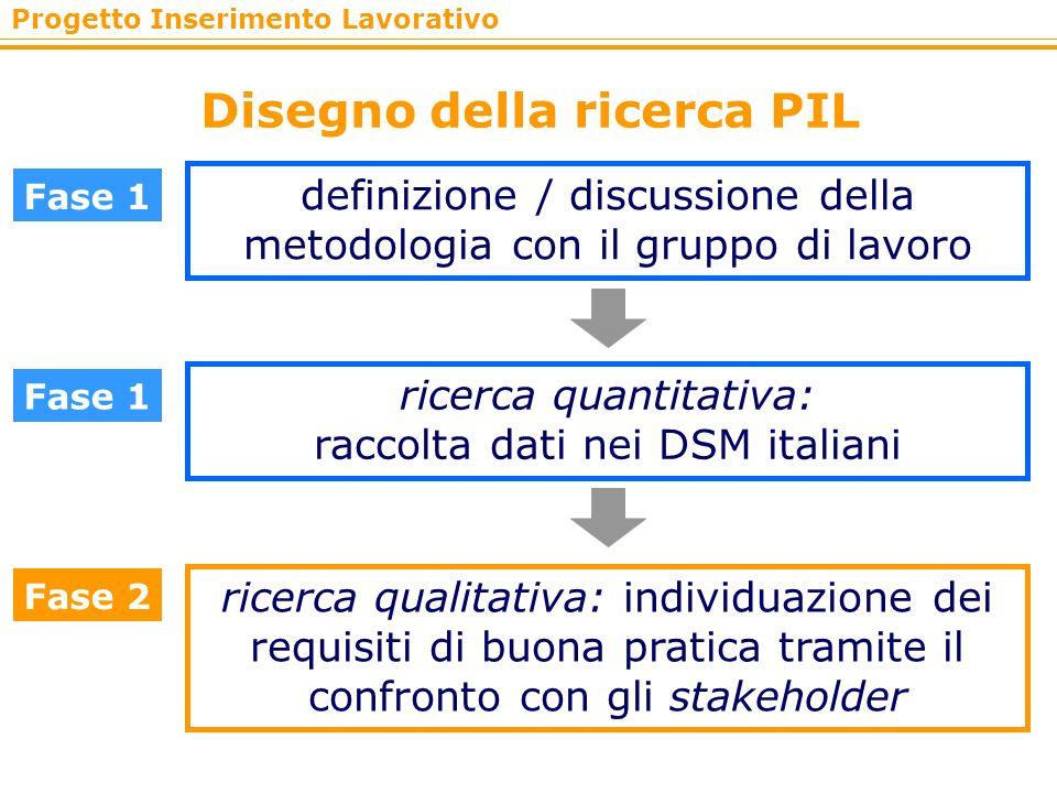 Progetto Inserimento Lavorativo Disegno della ricerca PIL Fase 1 definizione / discussione della metodologia con il gruppo di lavoro ricerca quantitat