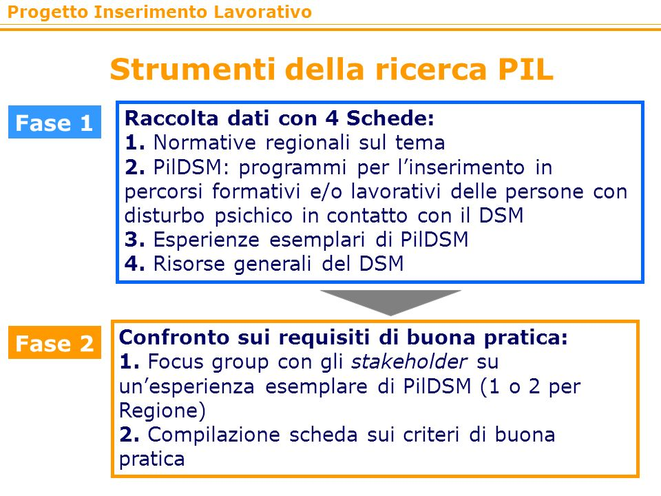 Progetto Inserimento Lavorativo Strumenti della ricerca PIL Fase 1 Raccolta dati con 4 Schede: 1. Normative regionali sul tema 2. PilDSM: programmi pe