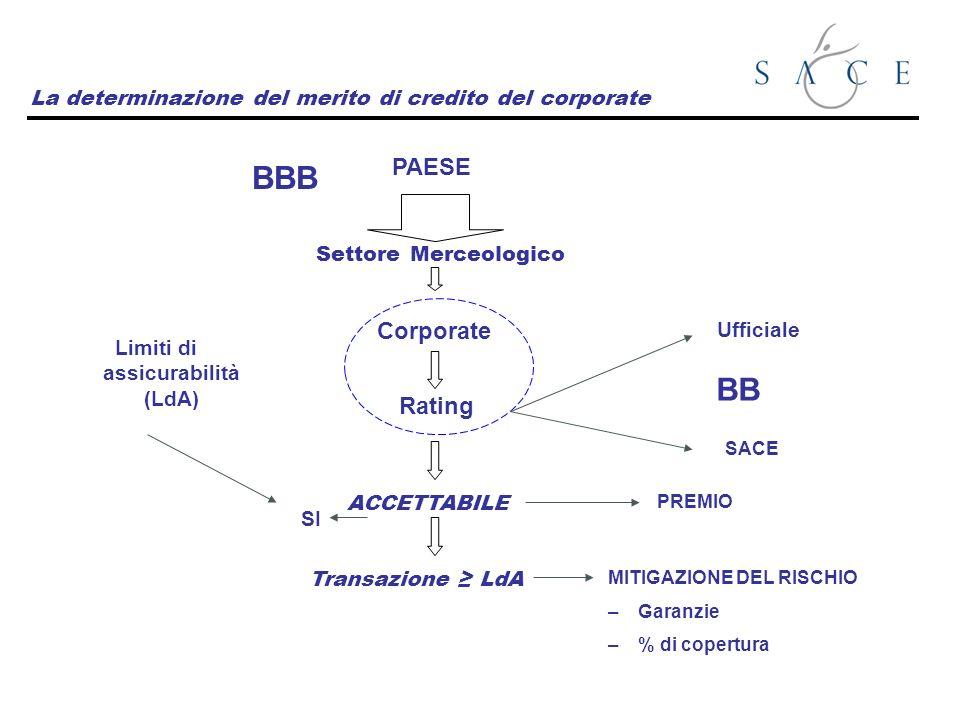 La determinazione del merito di credito del corporate PAESE BBB Settore Merceologico Corporate Rating Ufficiale SACE ACCETTABILE PREMIO SI Limiti di a
